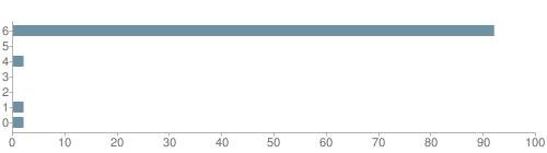 Chart?cht=bhs&chs=500x140&chbh=10&chco=6f92a3&chxt=x,y&chd=t:92,0,2,0,0,2,2&chm=t+92%,333333,0,0,10|t+0%,333333,0,1,10|t+2%,333333,0,2,10|t+0%,333333,0,3,10|t+0%,333333,0,4,10|t+2%,333333,0,5,10|t+2%,333333,0,6,10&chxl=1:|other|indian|hawaiian|asian|hispanic|black|white